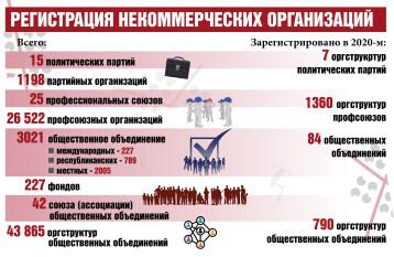 НКО_2020